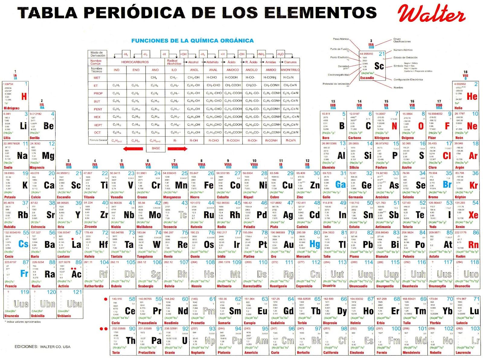 Tablas peridicas de los elementos qumicos actualizadas 26 de descarga urtaz Image collections